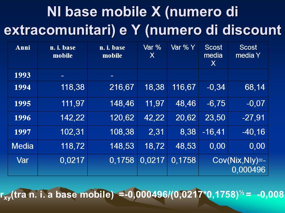 NI base mobile X (numero di extracomunitari) e Y (numero di discount