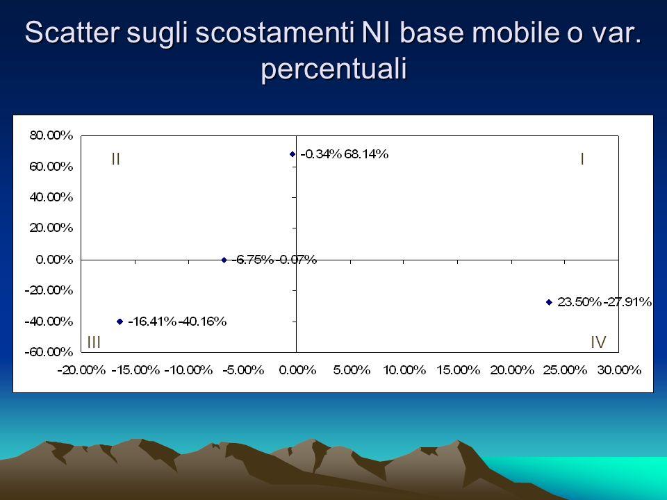 Scatter sugli scostamenti NI base mobile o var. percentuali