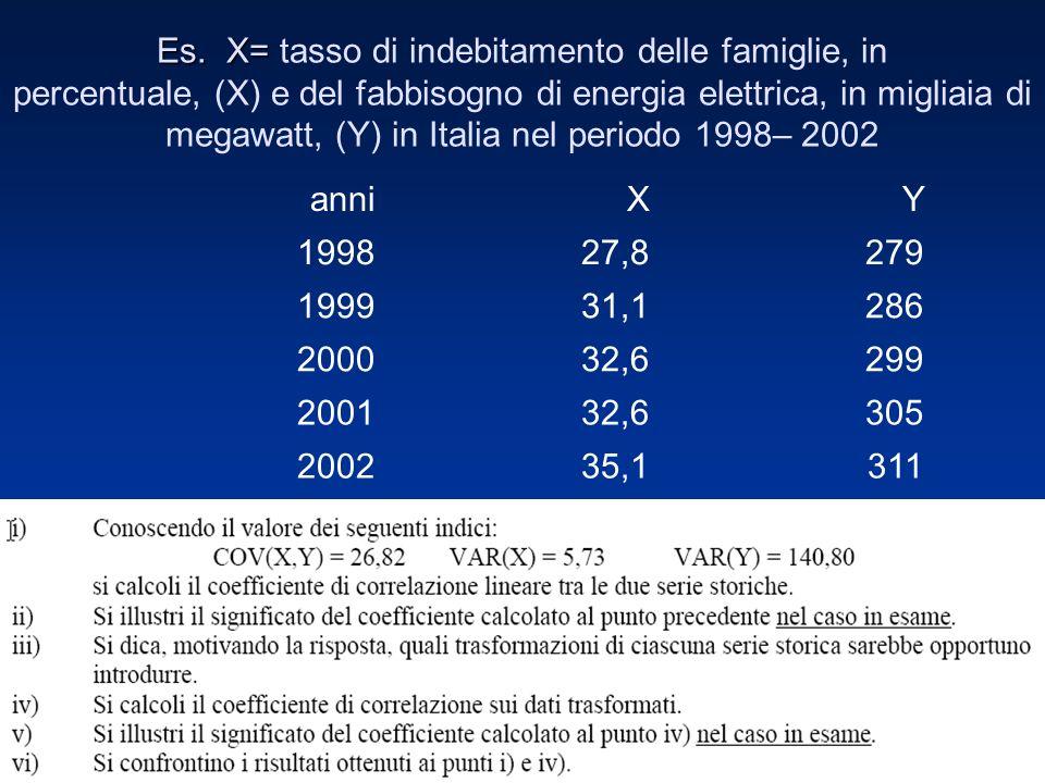 Es. X= tasso di indebitamento delle famiglie, in percentuale, (X) e del fabbisogno di energia elettrica, in migliaia di megawatt, (Y) in Italia nel periodo 1998– 2002