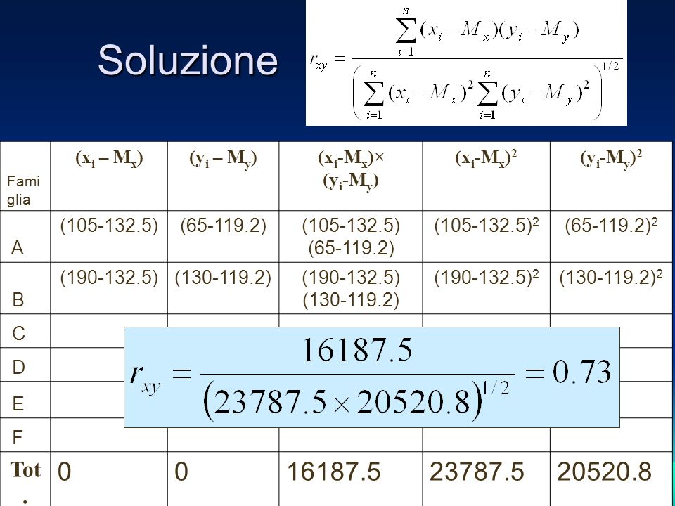 Soluzione 16187.5 23787.5 20520.8 Tot. Famiglia (xi – Mx) (yi – My)