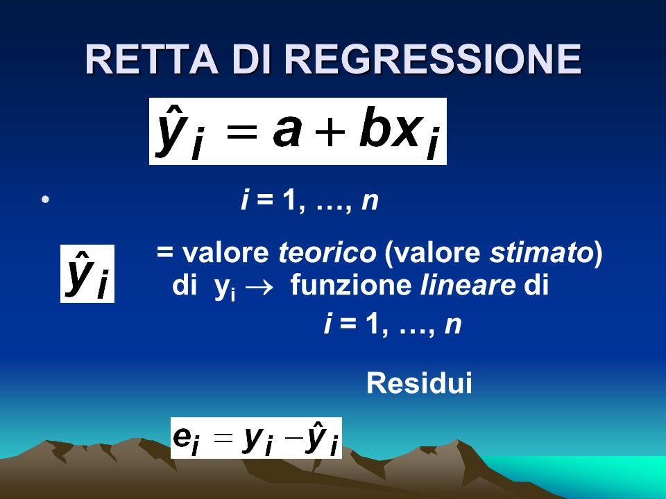 = valore teorico (valore stimato) di yi  funzione lineare di