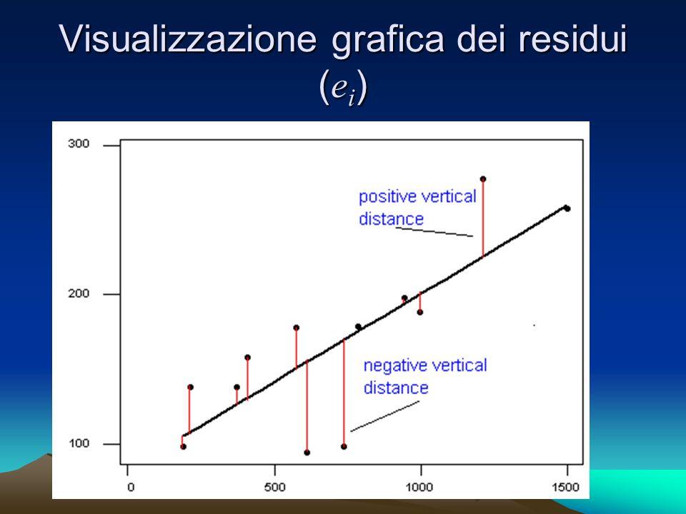 Visualizzazione grafica dei residui (ei)