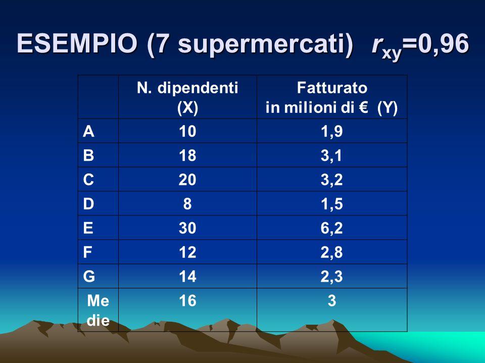 ESEMPIO (7 supermercati) rxy=0,96