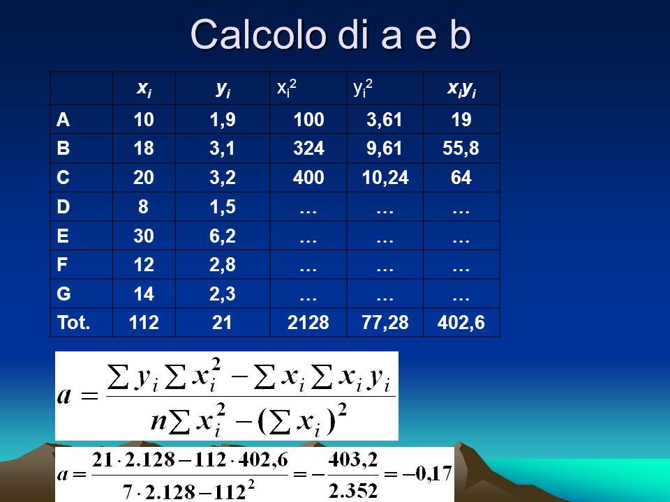 Calcolo di a e b xi yi xi2 yi2 xiyi A 10 1,9 100 3,61 19 B 18 3,1 324