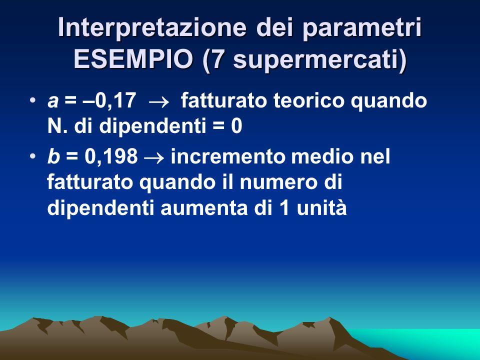 Interpretazione dei parametri ESEMPIO (7 supermercati)