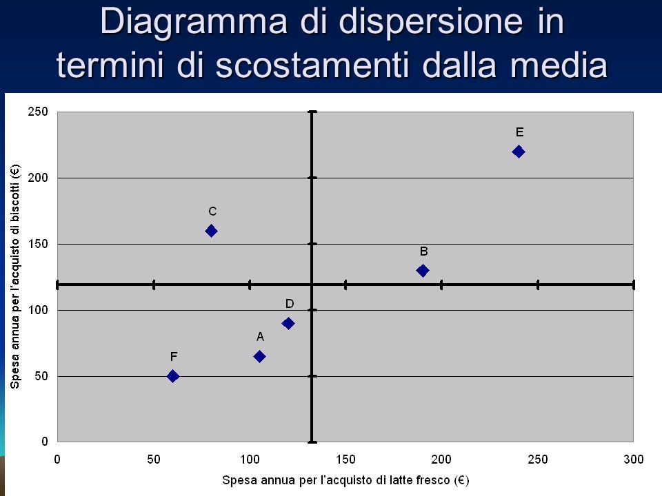 Diagramma di dispersione in termini di scostamenti dalla media