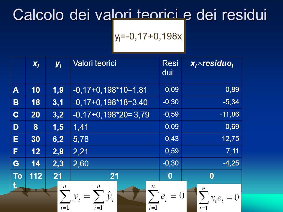 Calcolo dei valori teorici e dei residui