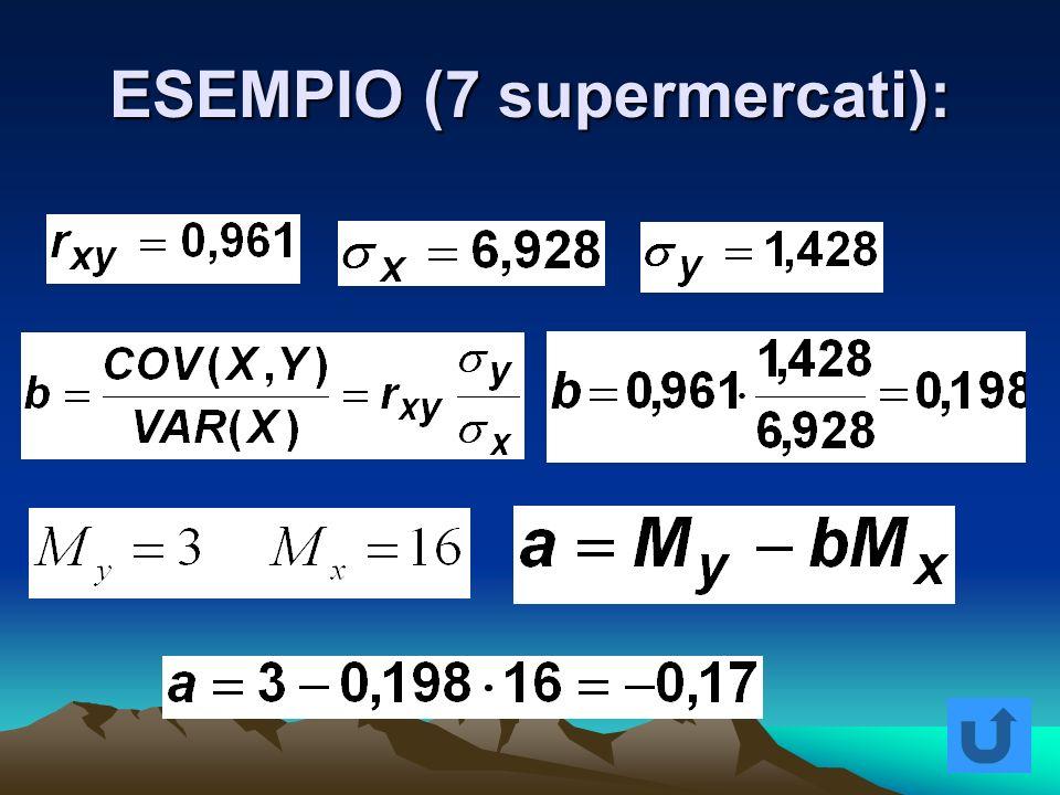 ESEMPIO (7 supermercati):