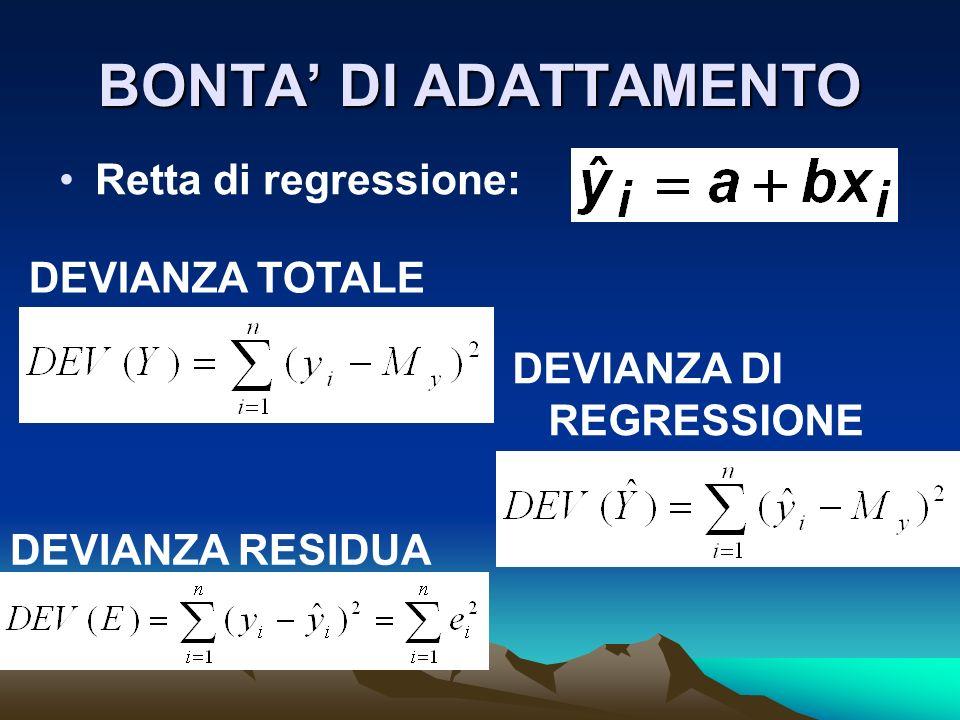 BONTA' DI ADATTAMENTO Retta di regressione: DEVIANZA TOTALE