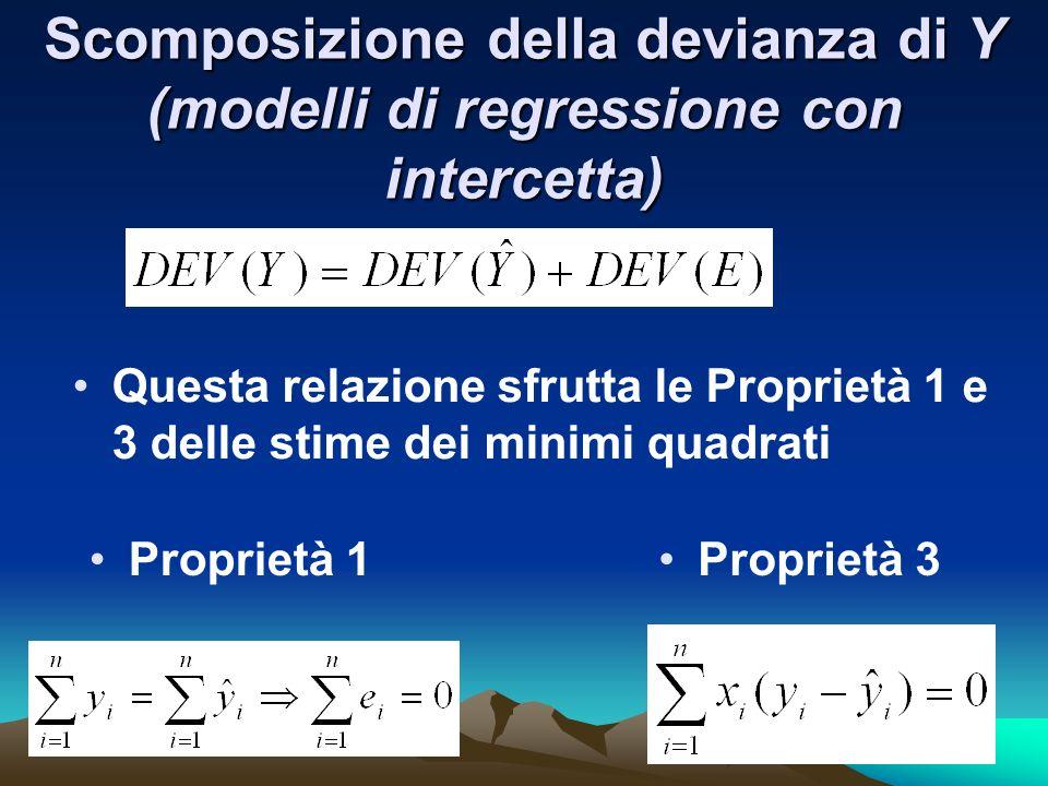 Scomposizione della devianza di Y (modelli di regressione con intercetta)