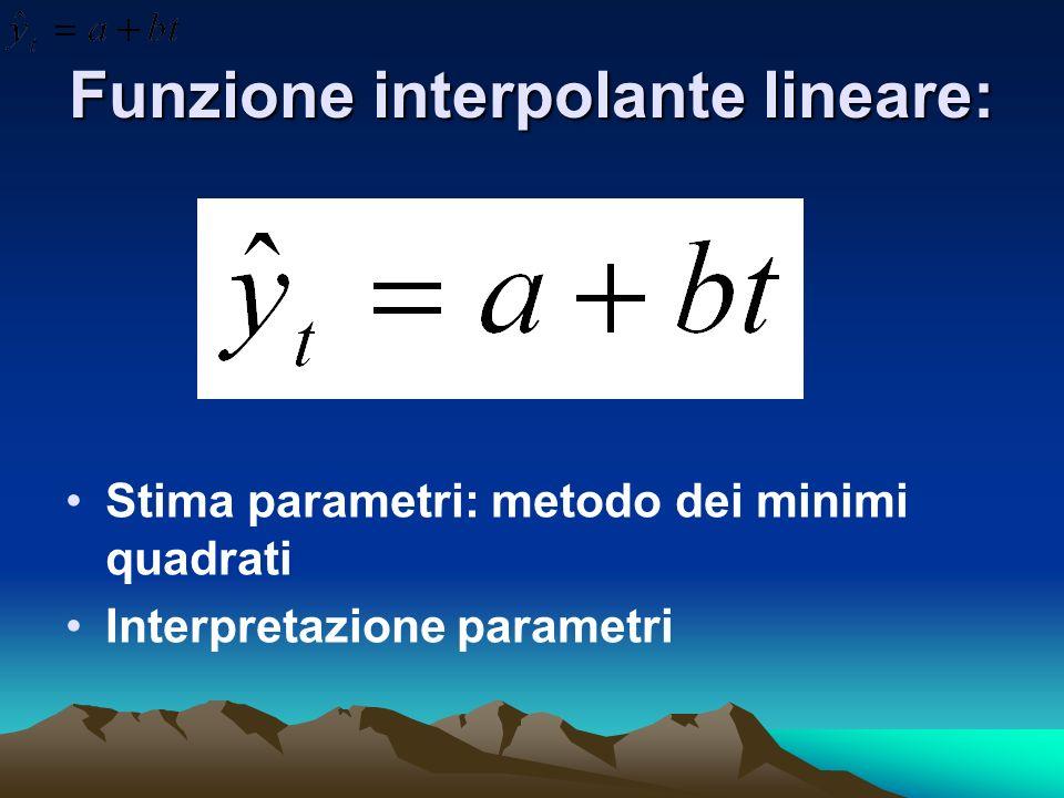 Funzione interpolante lineare: