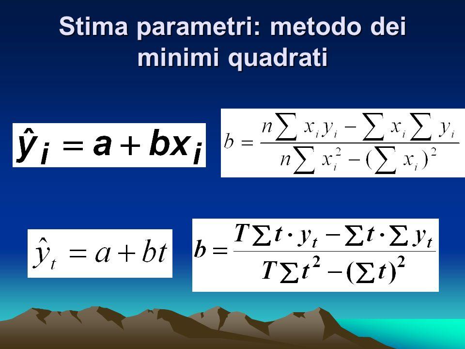 Stima parametri: metodo dei minimi quadrati