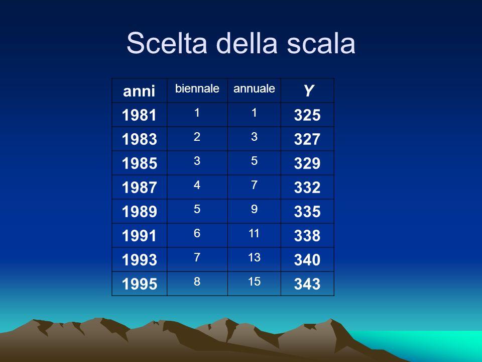 Scelta della scala anni Y 1981 325 1983 327 1985 329 1987 332 1989 335