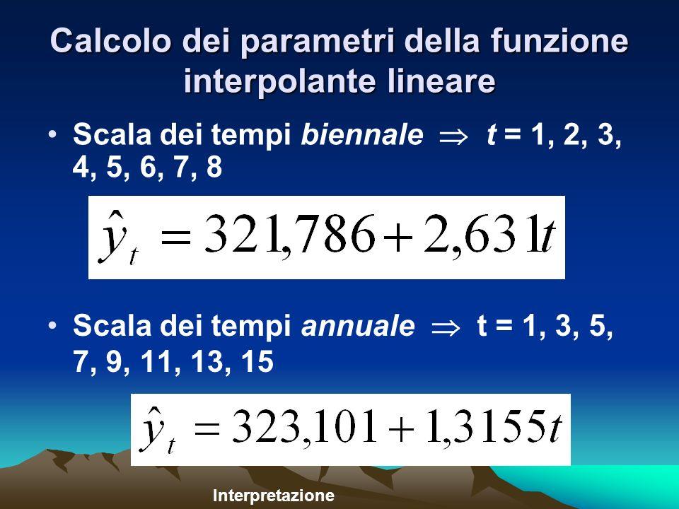 Calcolo dei parametri della funzione interpolante lineare