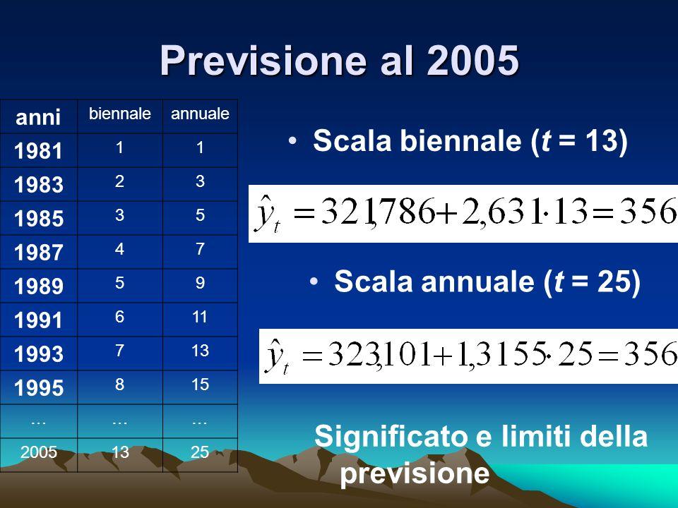 Previsione al 2005 Scala biennale (t = 13) Scala annuale (t = 25)