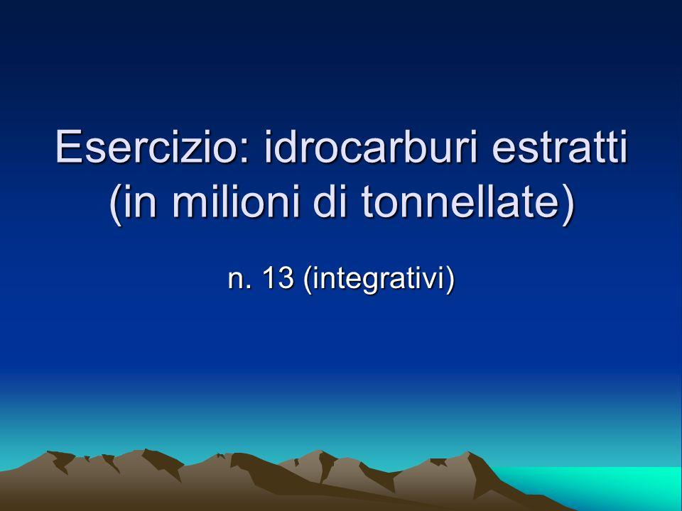 Esercizio: idrocarburi estratti (in milioni di tonnellate)