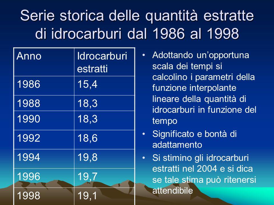 Serie storica delle quantità estratte di idrocarburi dal 1986 al 1998