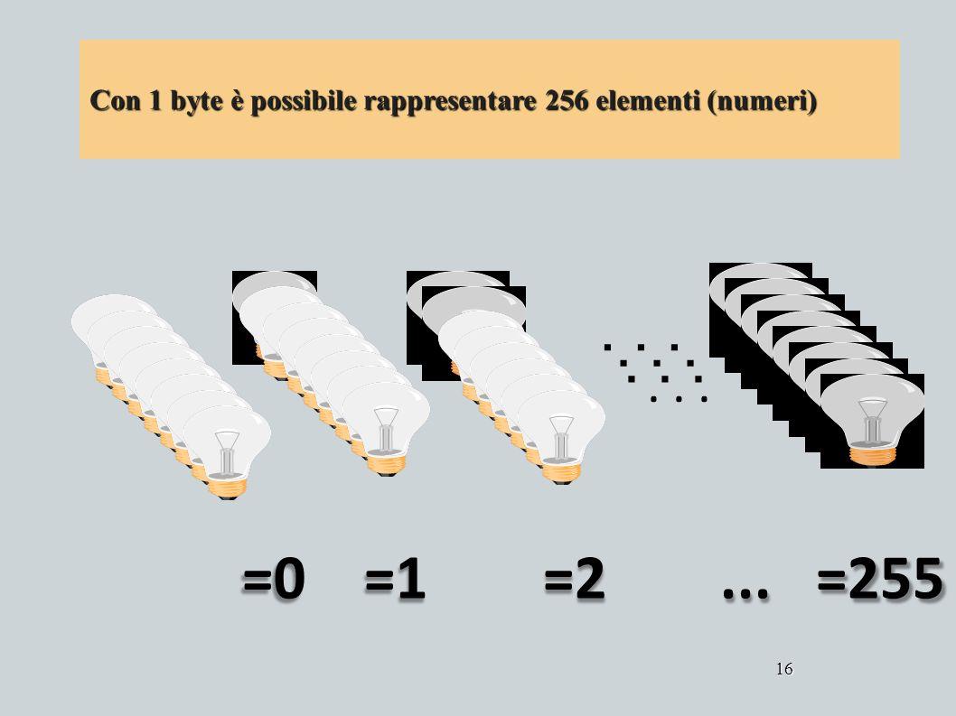 Con 1 byte è possibile rappresentare 256 elementi (numeri)