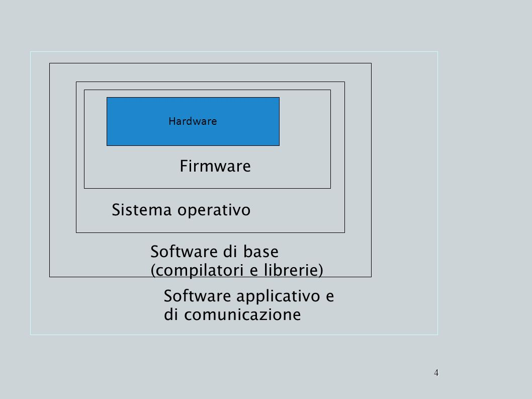 Software di base (compilatori e librerie)