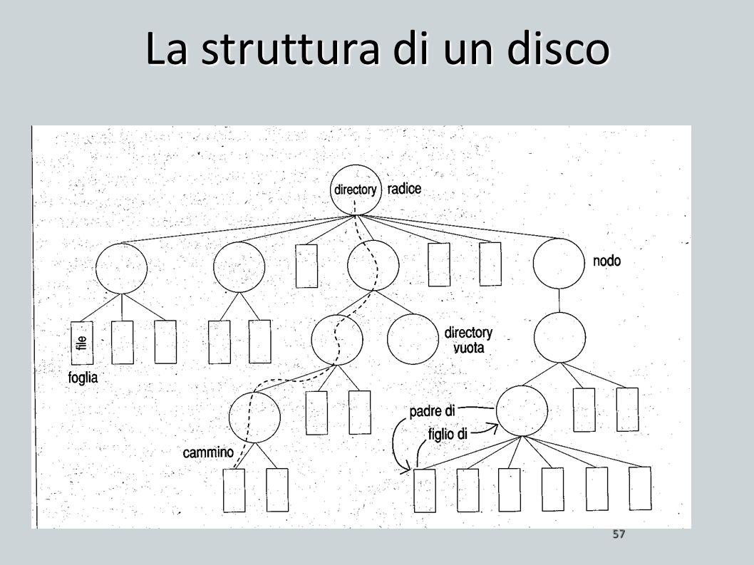 La struttura di un disco