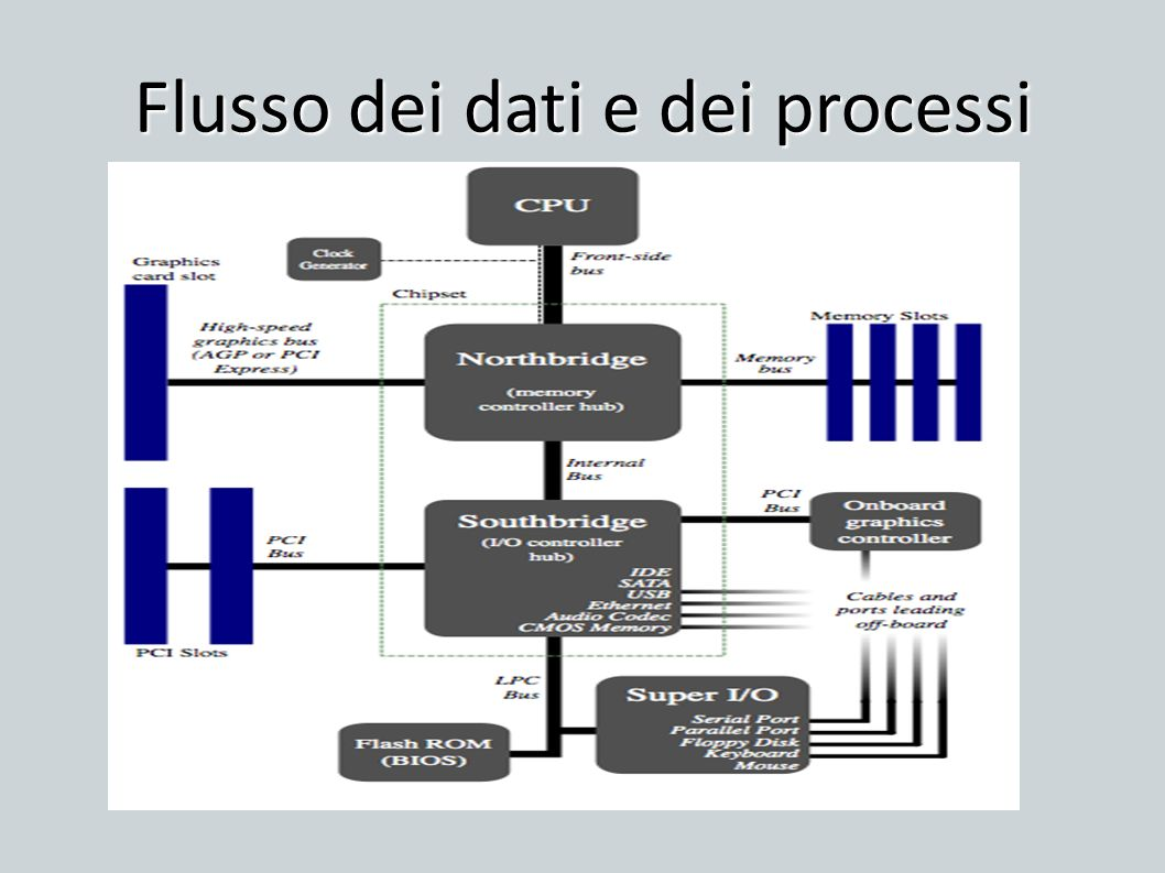 Flusso dei dati e dei processi