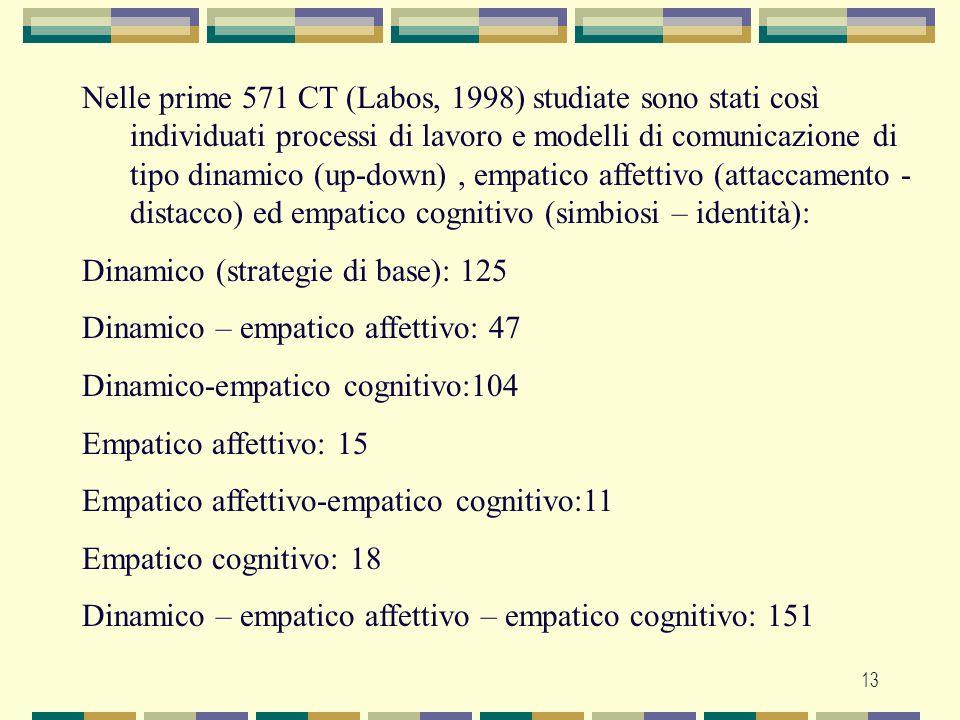 Nelle prime 571 CT (Labos, 1998) studiate sono stati così individuati processi di lavoro e modelli di comunicazione di tipo dinamico (up-down) , empatico affettivo (attaccamento -distacco) ed empatico cognitivo (simbiosi – identità):