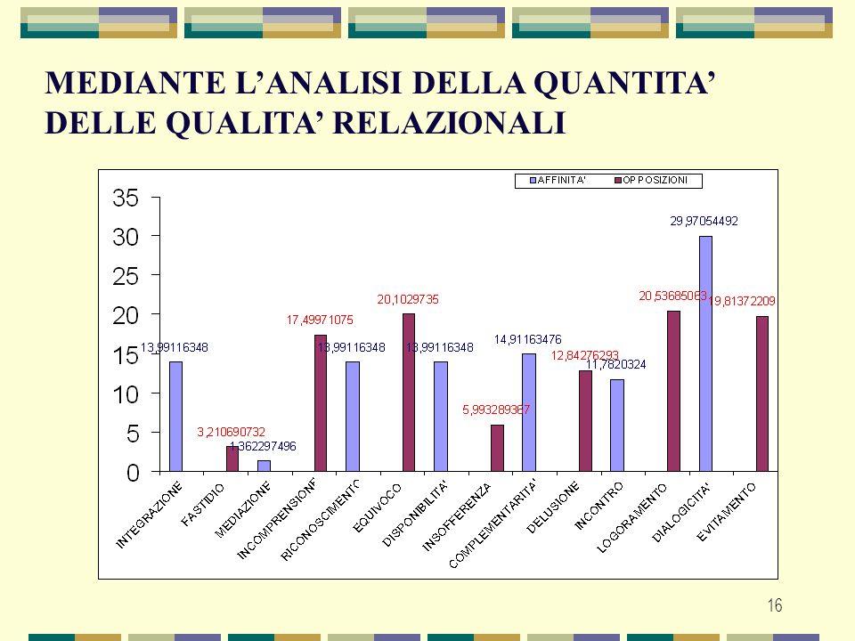 MEDIANTE L'ANALISI DELLA QUANTITA' DELLE QUALITA' RELAZIONALI