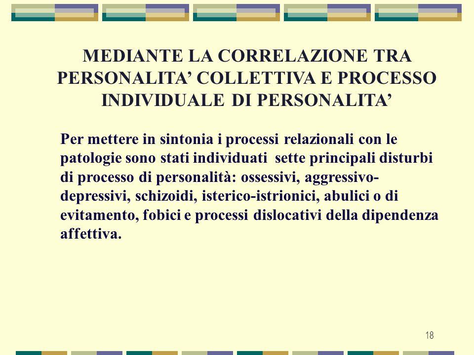 MEDIANTE LA CORRELAZIONE TRA PERSONALITA' COLLETTIVA E PROCESSO INDIVIDUALE DI PERSONALITA'