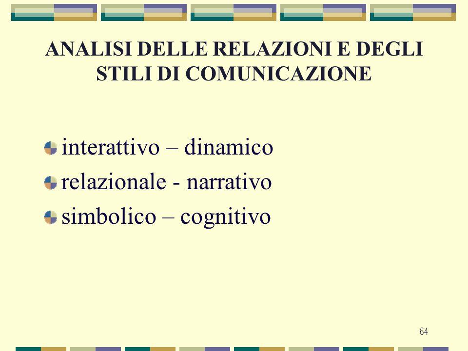 ANALISI DELLE RELAZIONI E DEGLI STILI DI COMUNICAZIONE