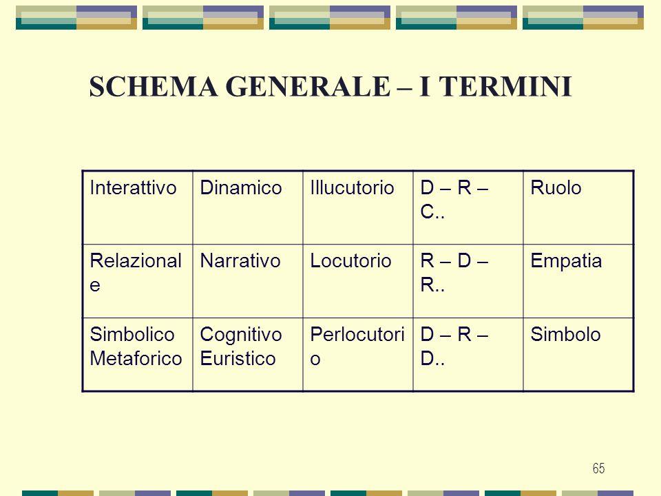 SCHEMA GENERALE – I TERMINI