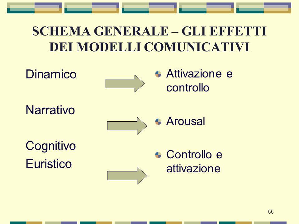 SCHEMA GENERALE – GLI EFFETTI DEI MODELLI COMUNICATIVI