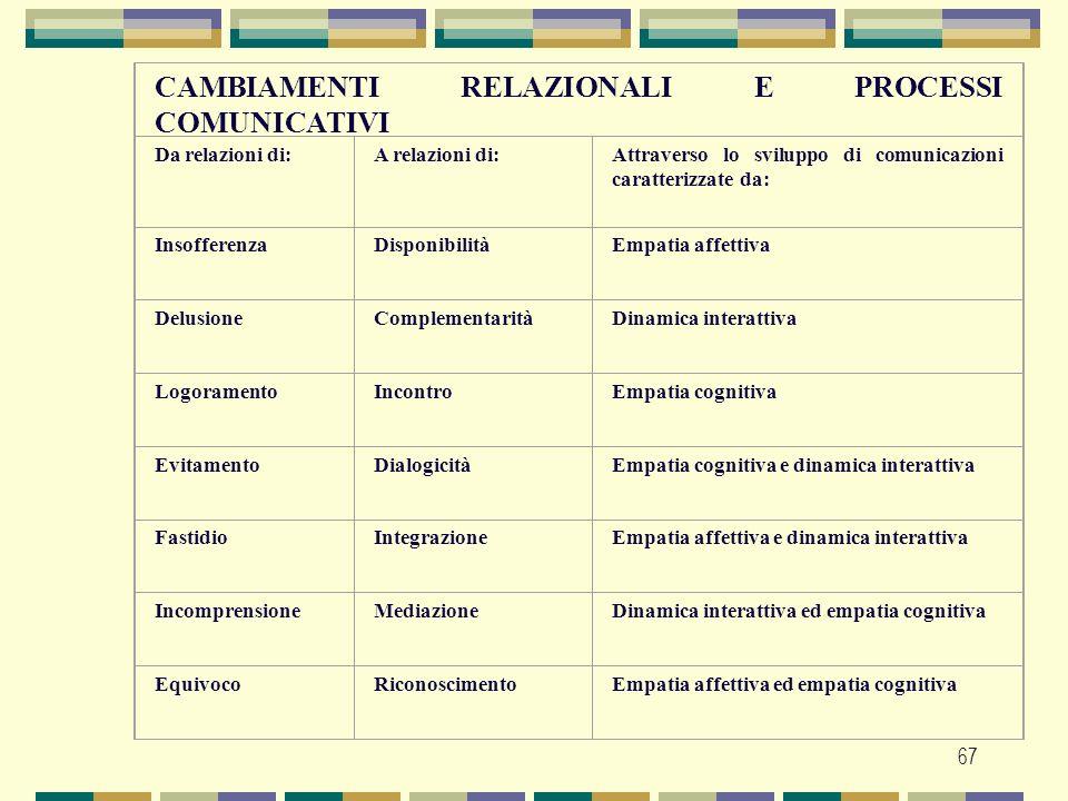 CAMBIAMENTI RELAZIONALI E PROCESSI COMUNICATIVI