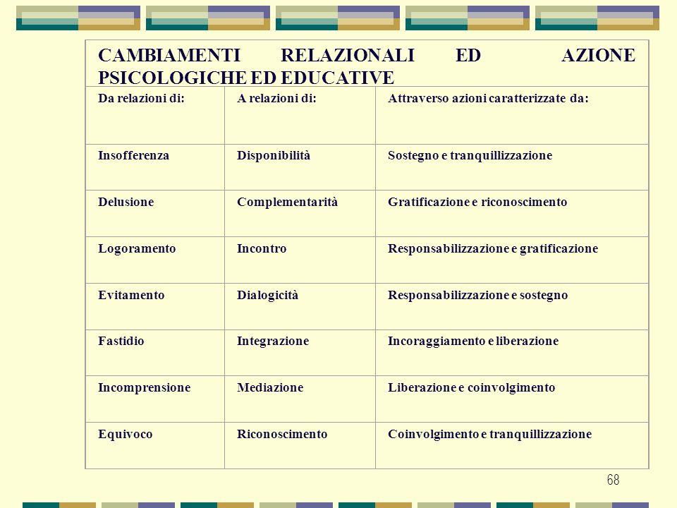 CAMBIAMENTI RELAZIONALI ED AZIONE PSICOLOGICHE ED EDUCATIVE