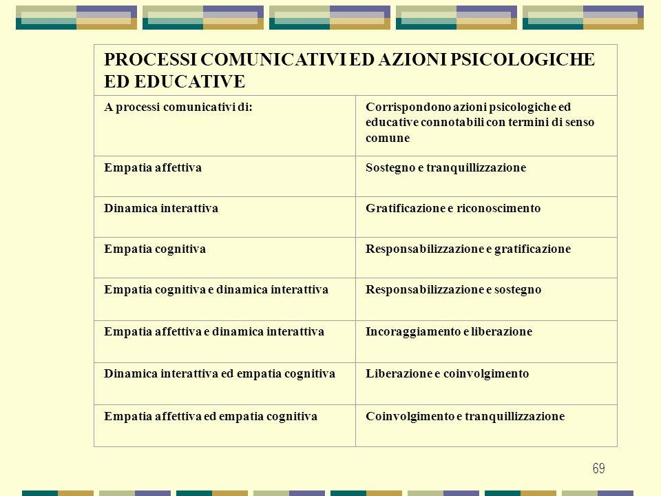PROCESSI COMUNICATIVI ED AZIONI PSICOLOGICHE ED EDUCATIVE