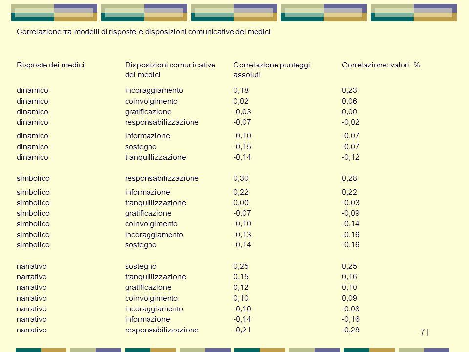 Correlazione tra modelli di risposte e disposizioni comunicative dei medici
