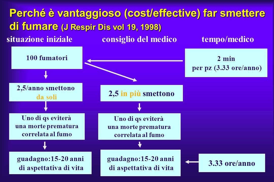 Perché è vantaggioso (cost/effective) far smettere di fumare (J Respir Dis vol 19, 1998)