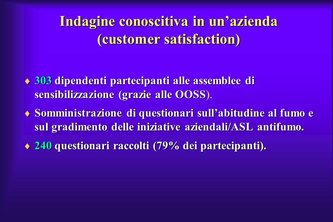 Indagine conoscitiva in un'azienda (customer satisfaction)