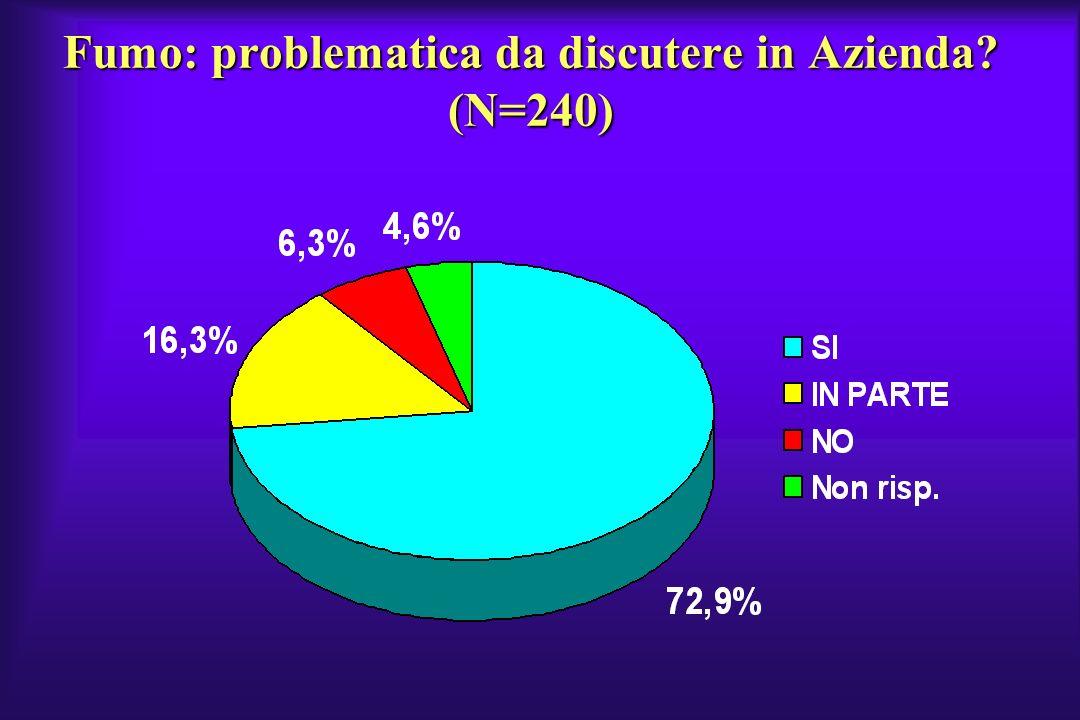 Fumo: problematica da discutere in Azienda (N=240)