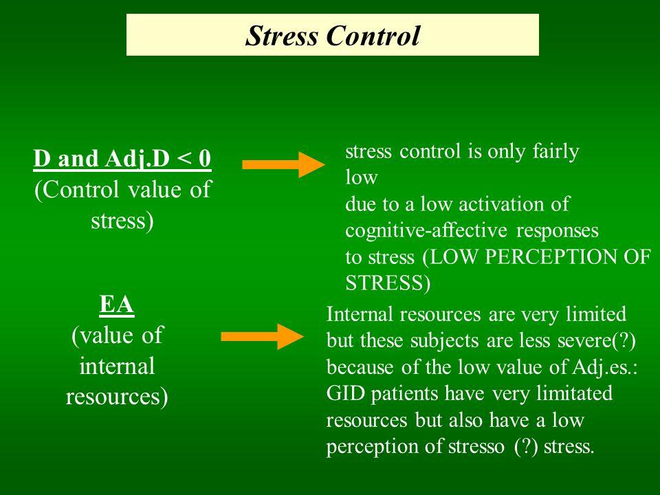 Stress Control D and Adj.D < 0 (Control value of stress) EA