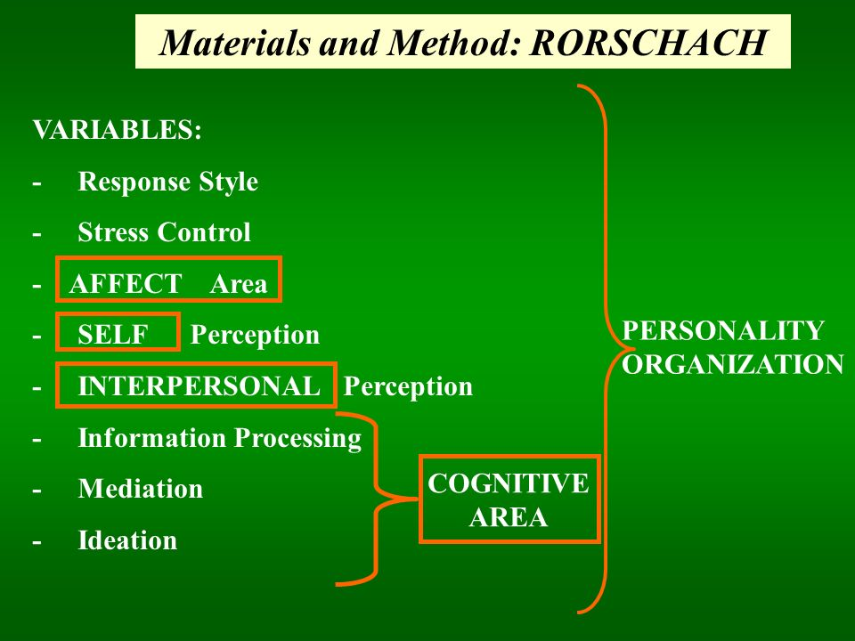Materials and Method: RORSCHACH