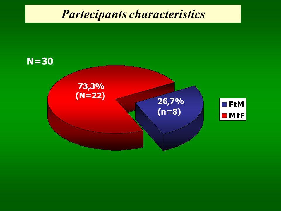 Partecipants characteristics
