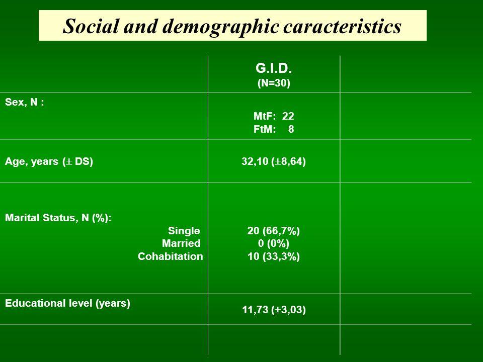 Social and demographic caracteristics