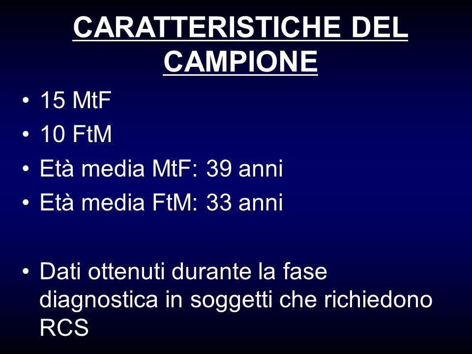 CARATTERISTICHE DEL CAMPIONE