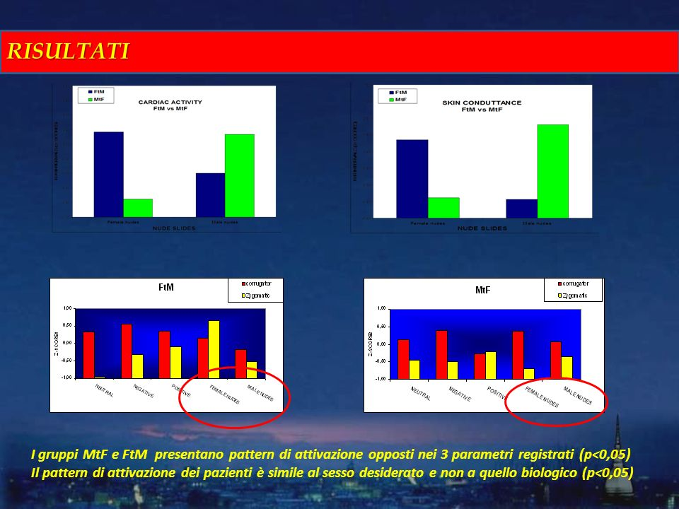 RISULTATI I gruppi MtF e FtM presentano pattern di attivazione opposti nei 3 parametri registrati (p<0,05)