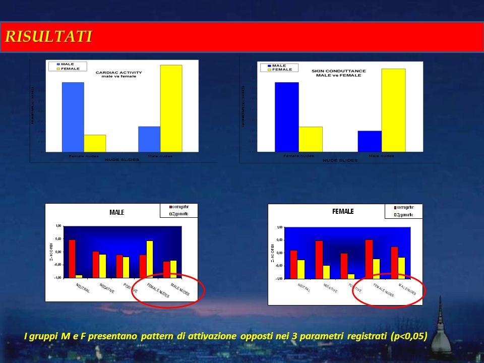 RISULTATI I gruppi M e F presentano pattern di attivazione opposti nei 3 parametri registrati (p<0,05)