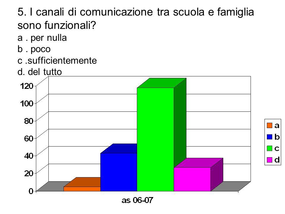 5. I canali di comunicazione tra scuola e famiglia sono funzionali. a