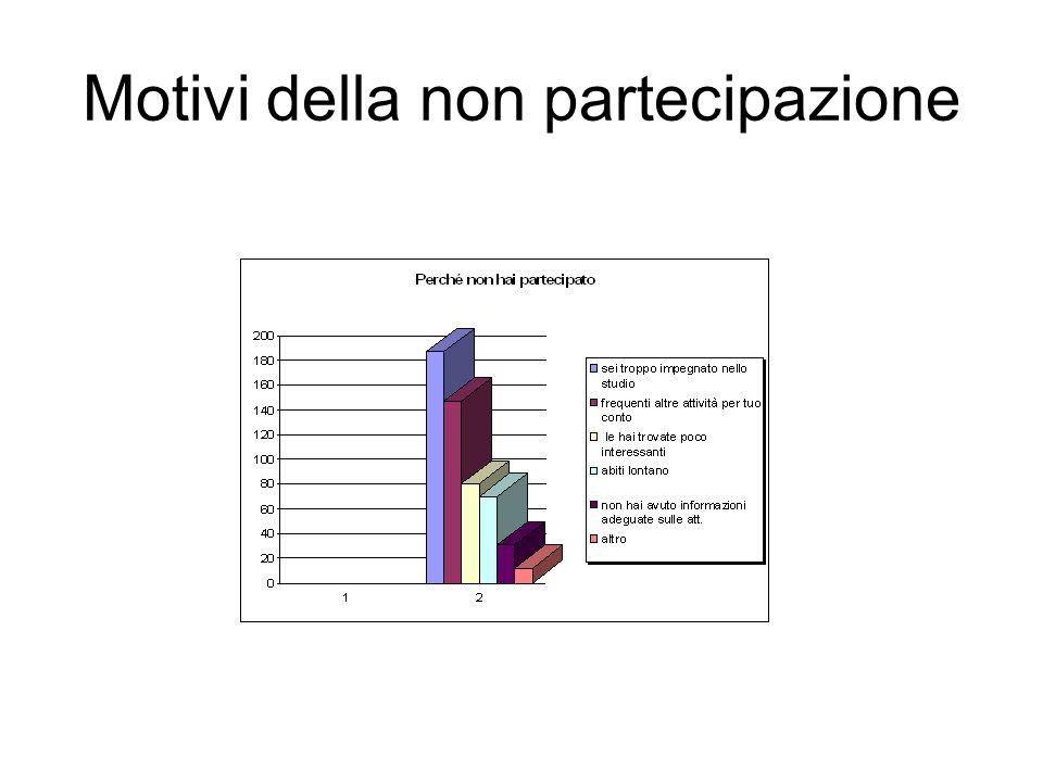 Motivi della non partecipazione
