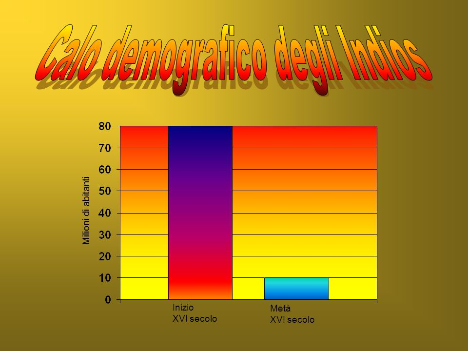 Calo demografico degli Indios