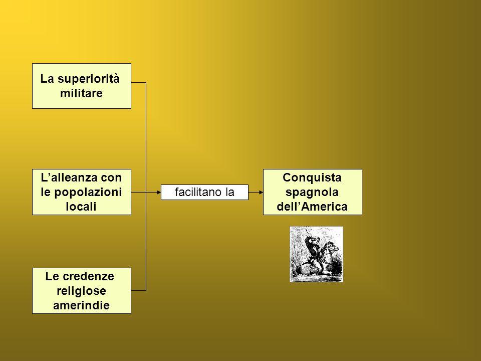 La superiorità militare. L'alleanza con. le popolazioni. locali. Conquista. spagnola. dell'America.