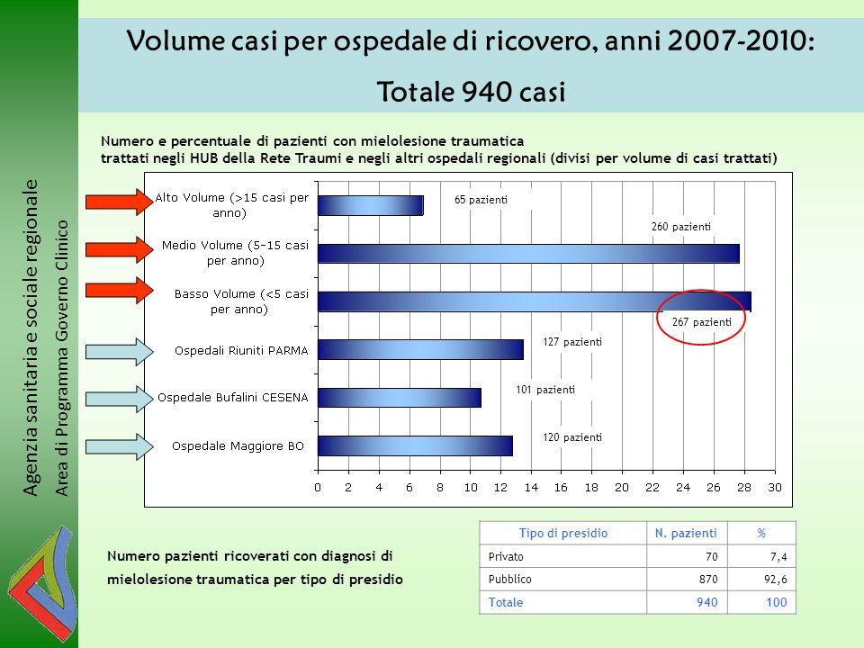 Volume casi per ospedale di ricovero, anni 2007-2010: